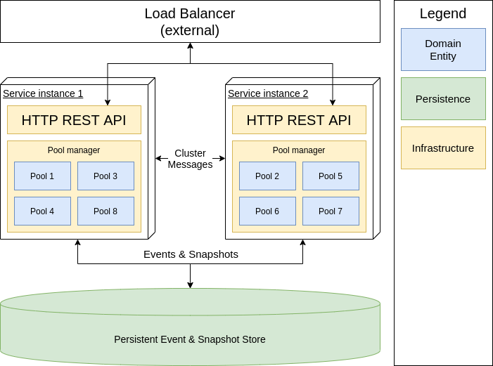 "Diagram describing the high-level system architecture. There are two service instances, each of which has two components - HTTP REST API and ""Pool manager"". Pool managers control pool entities and each manager has a different set of entities: manager in service instance 1 has 1st, 3rd, 4th and 8th pool, while a manager in service instance 2 has 2nd, 5th, 6th, and 7th pool. The allocation of pools to managers is arbitrary, but having multiple instances of the same pool is not allowed. On the top, there is an external Load Balancer that connects to the HTTP REST APIs inside the service instances. At the bottom, there is a ""Persistent Event & Snapshot Store"" database. Service instances connect to the store to read and write events and snapshots. Service instances form a cluster, and exchange ""Cluster messages""."